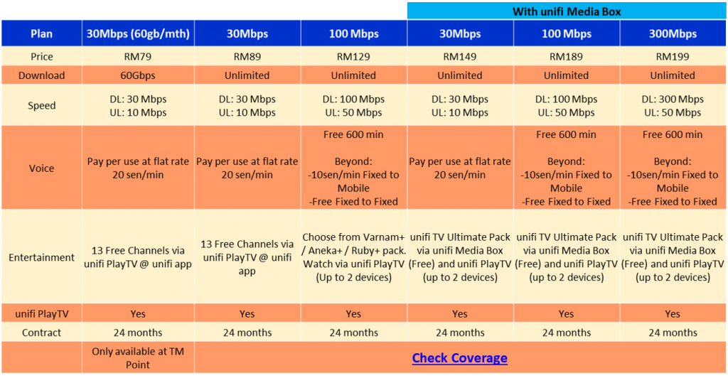 unifi packs promo apr2020
